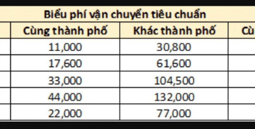 Cách tính tiền phí vận chuyển của Lazada